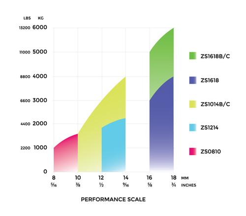 Spinlock ZS Peformance Scale