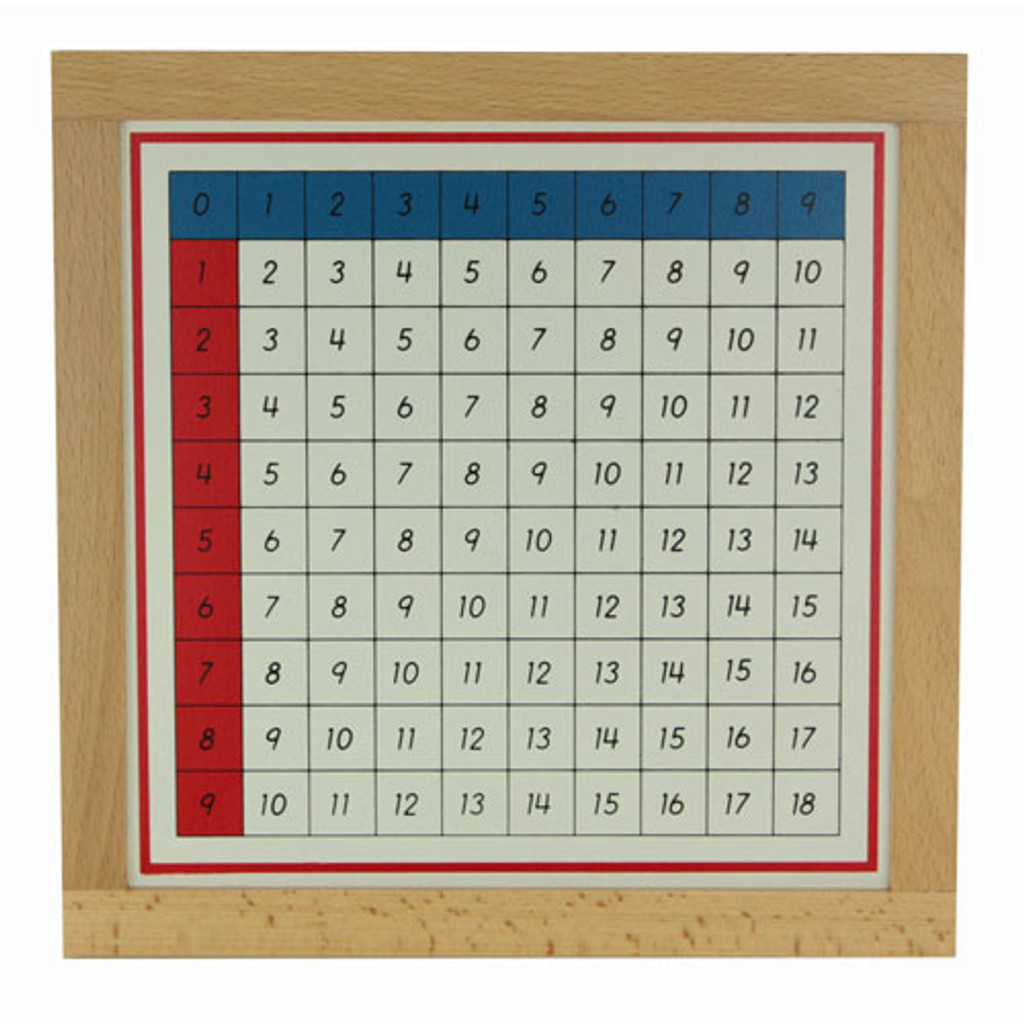 Addition Working Charts & Tiles