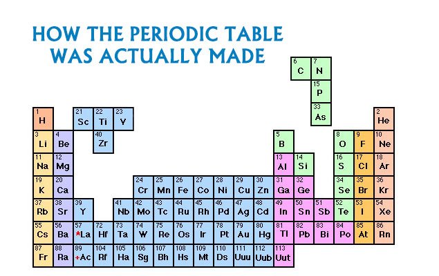 facebook-timeline-sj-periodic-table.jpg