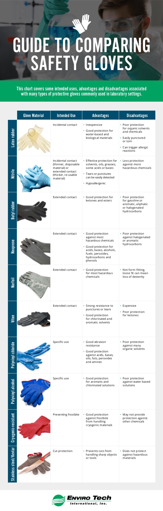 guide-to-comparing-safety-gloves