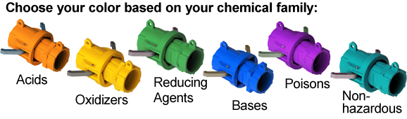 Chemical Transfer Safety Fittings
