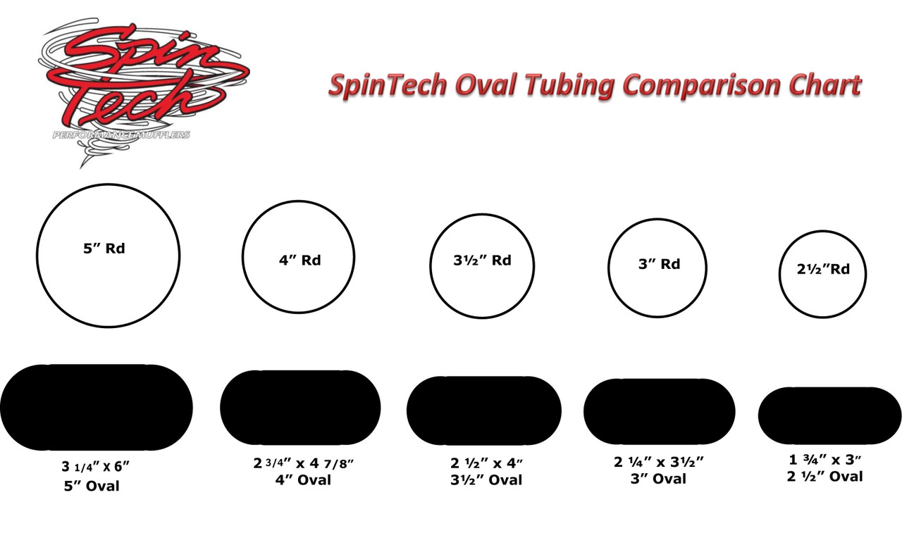 Round to Oval Tubing Chart