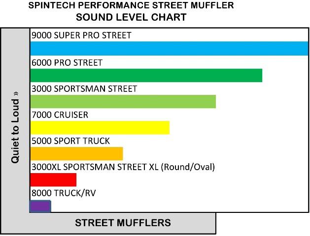 SpinTech sound-chart-street-001.jpg