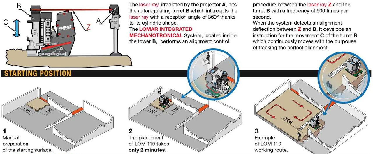 Process of the Robot.