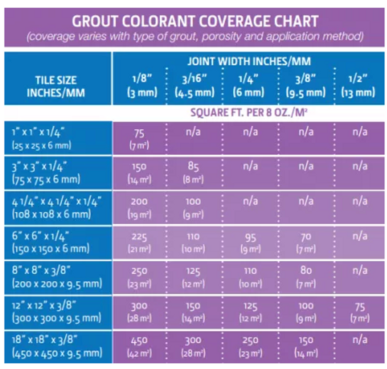 Aqua Mix Grout Colourant Coverage Chart