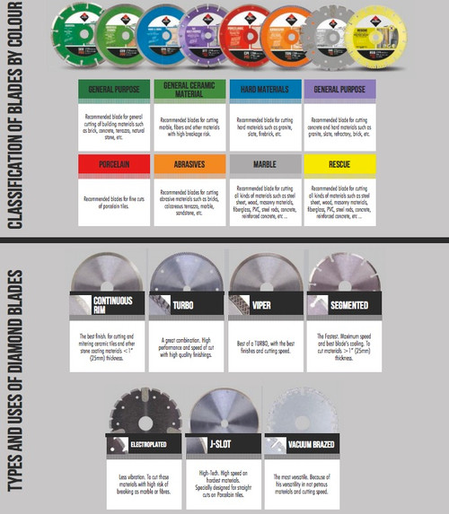 Rubi Diamond Blade Classification Guide