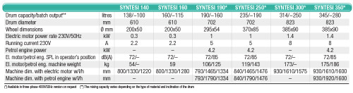 Imer Syntesi 190 Cement Mizer Data Sheet