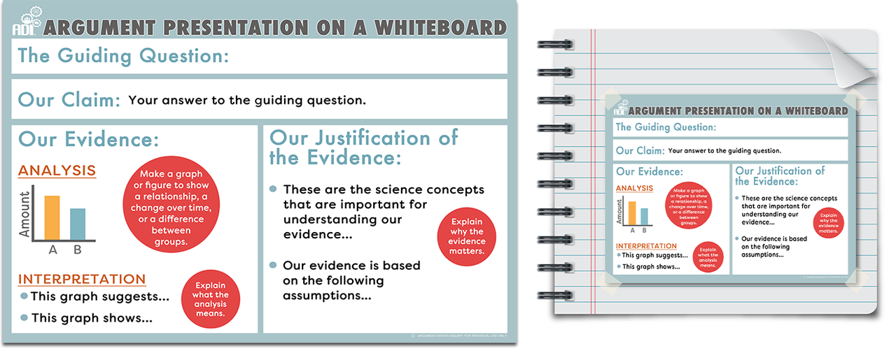 argument on a whiteboard cards poster bundle argument driven inquiry