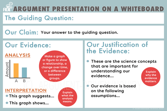 argument on a whiteboard poster updated argument driven inquiry