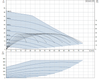 Grundfos SCALA 2 Performance curve