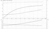 CMB-SP 5-47 Motor Curve