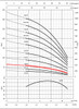 8GS15 Performance Curve