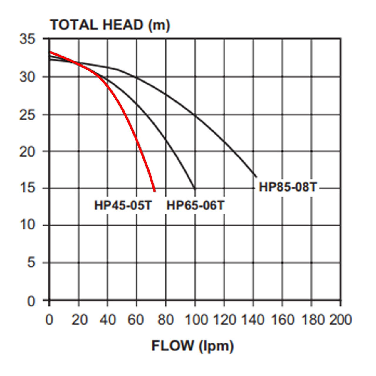 HP45-05T Performance Curve