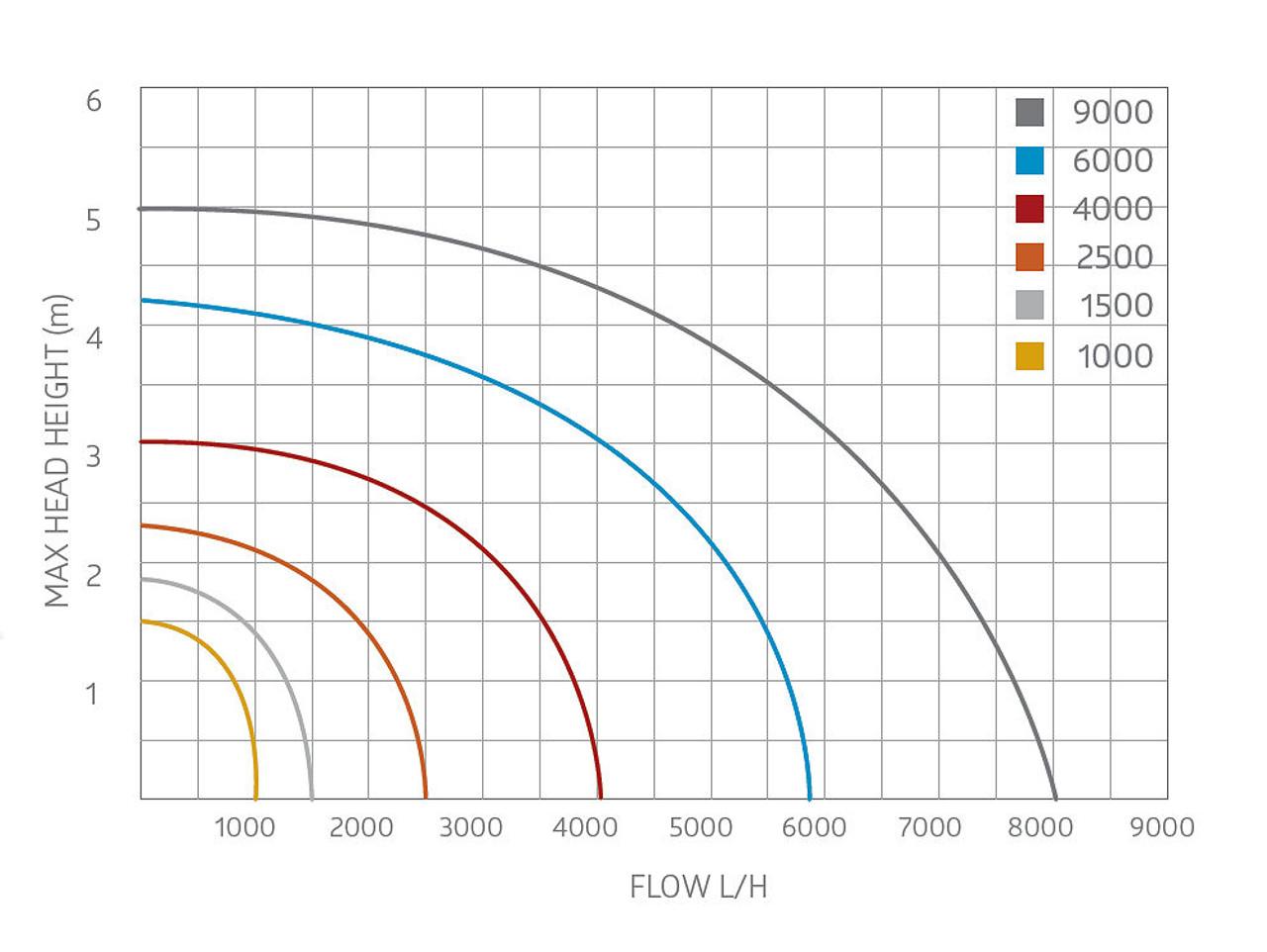 Aquagarden Mako 2500 Performance Curve