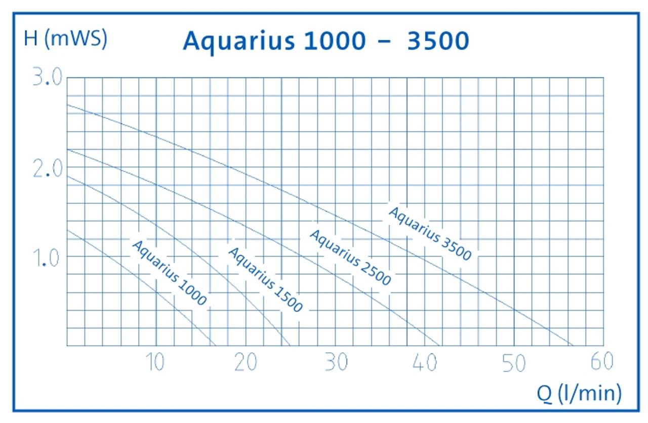 Oase Aquarius Fountain Set 1000 Performance Curve