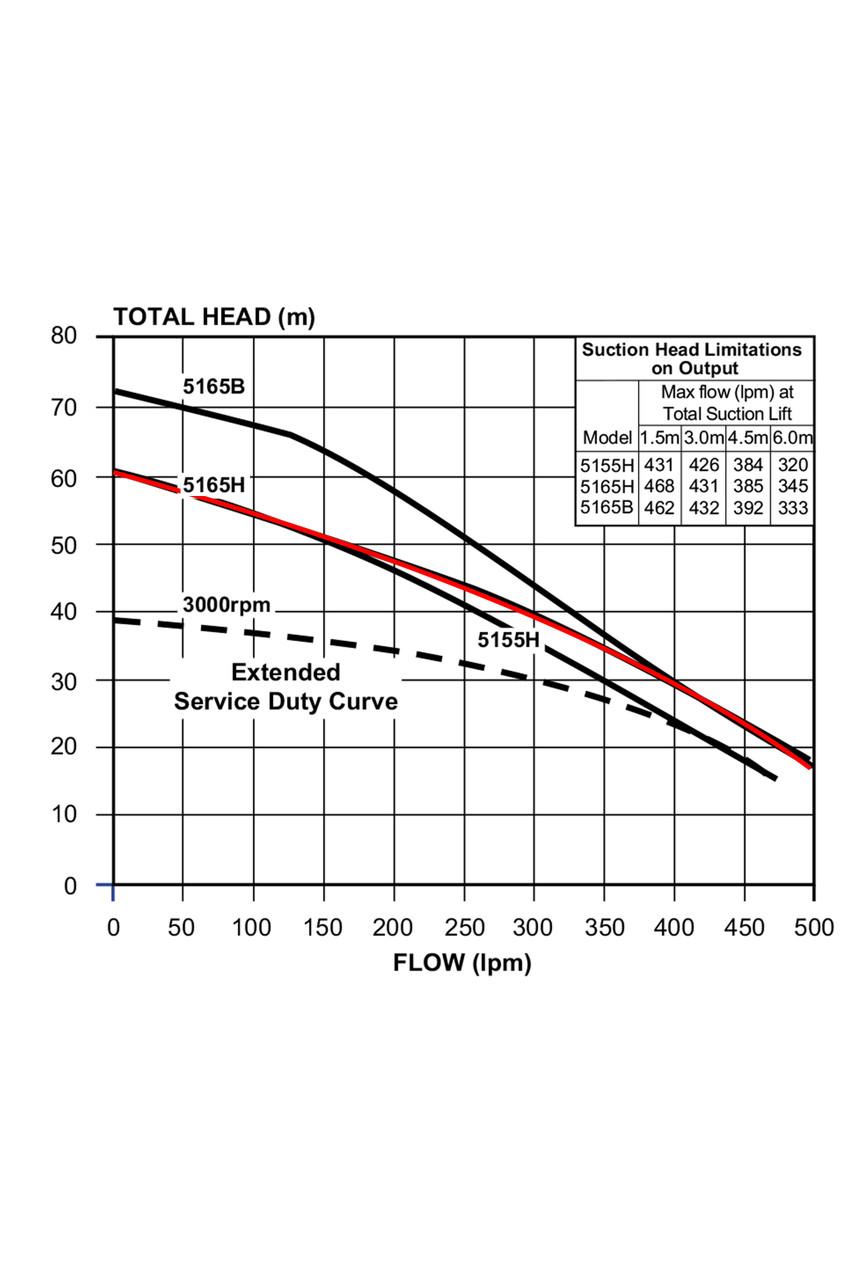 5165H Performance Curve