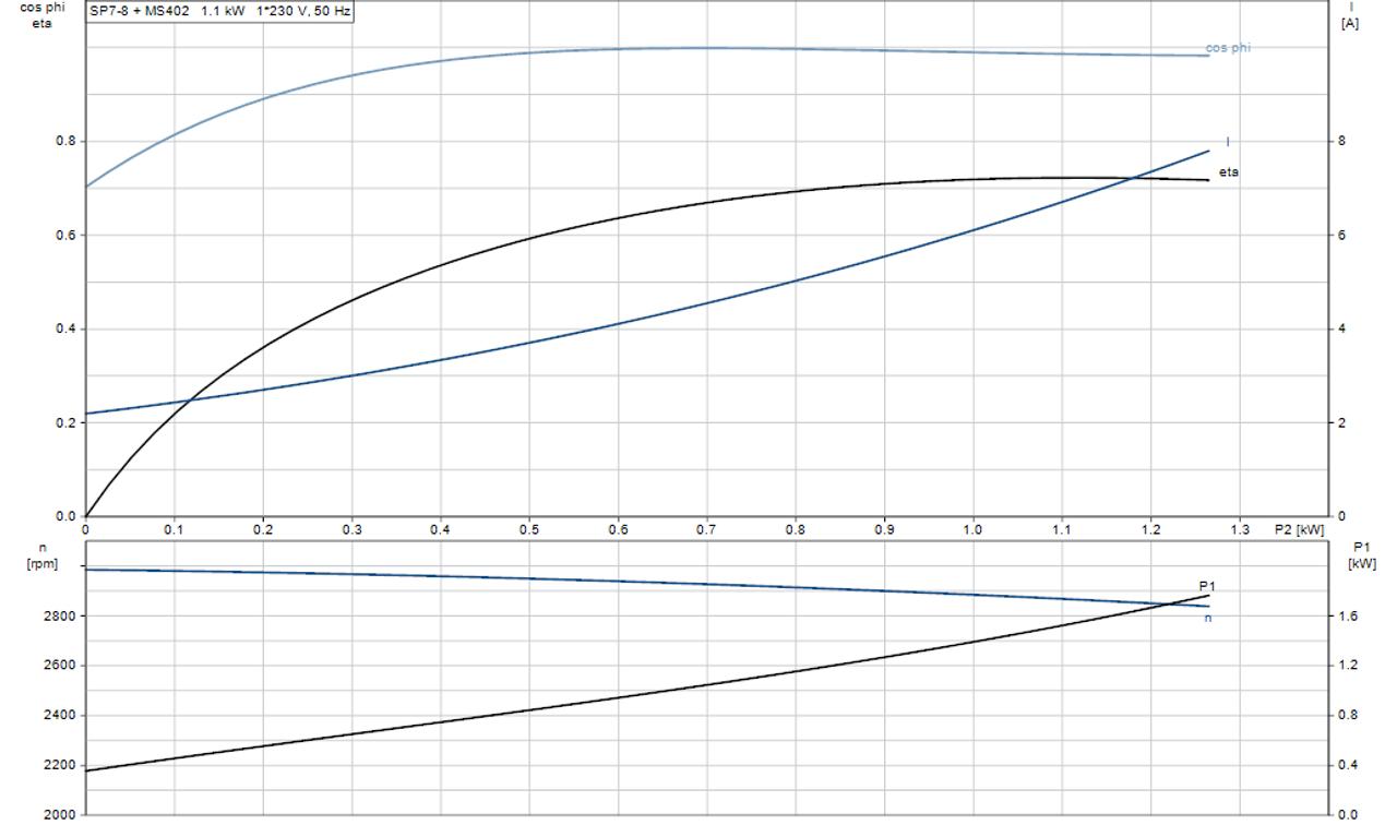 SP 7- 8 Motor Curve