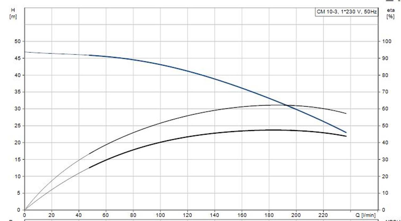 CMB 10-47 Performance Curve