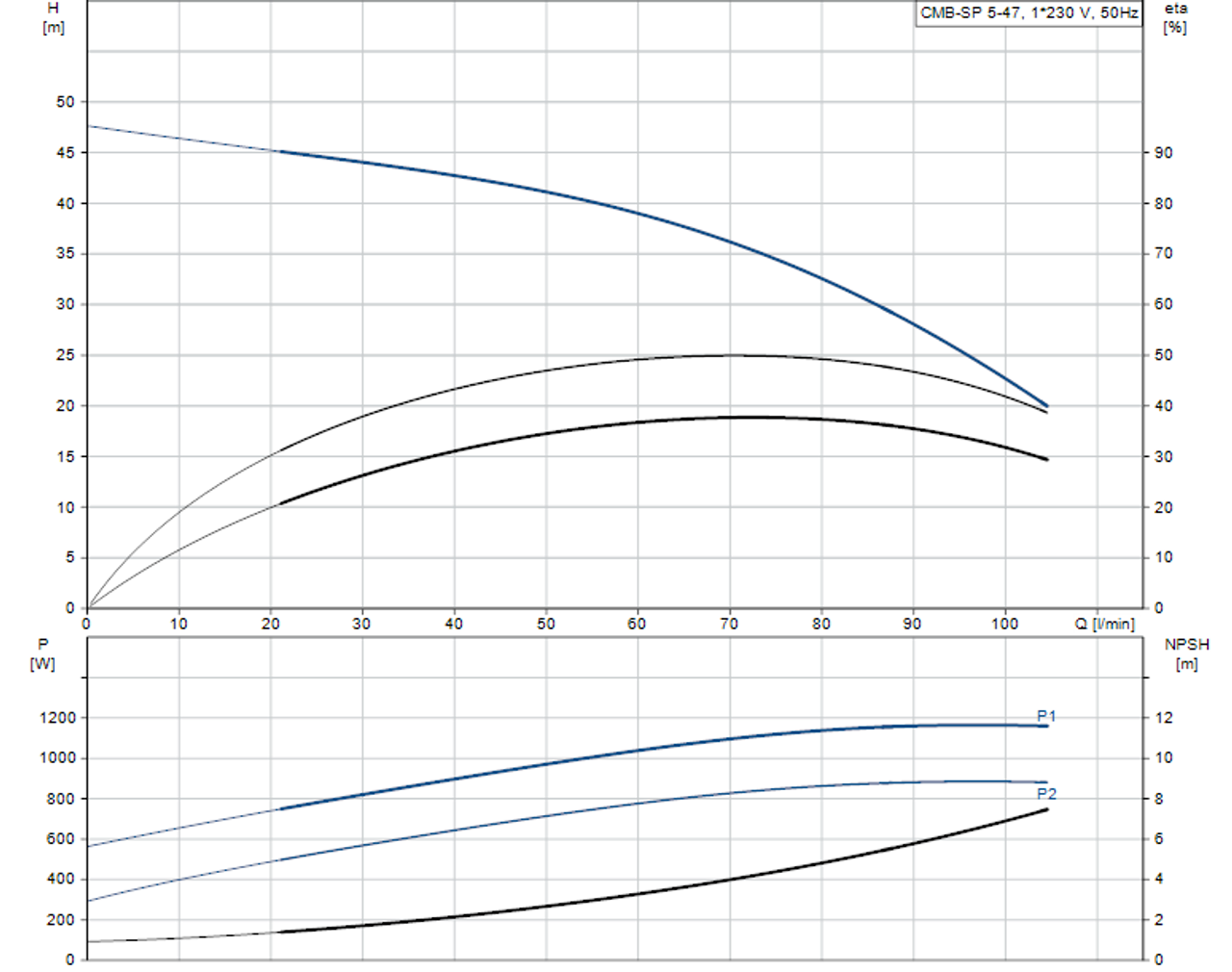 CMB-SP 5-47 Performance Curve
