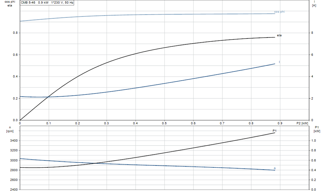 BASICLINE CMB5-46 Motor Curve