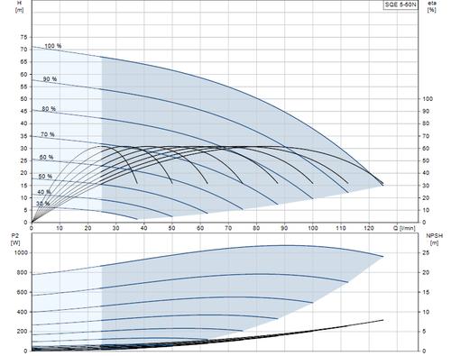 SQE 5-50 N Performance Curve