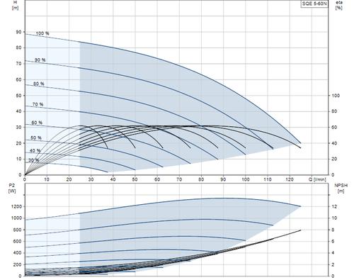 SQE 5-60 N Performance Curve
