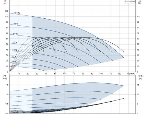 SQE 5-70 N Performance Curve