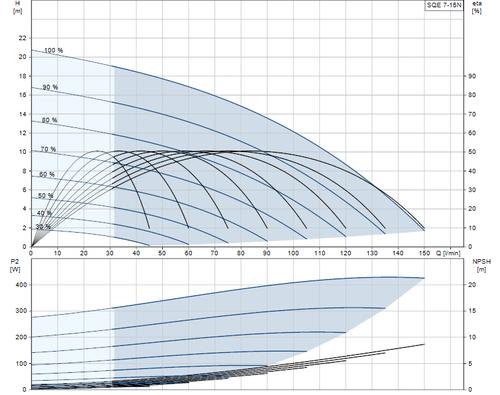 SQE 7-15 N Performance Curve