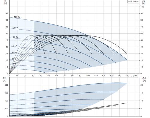 SQE 7-30 N Performance Curve