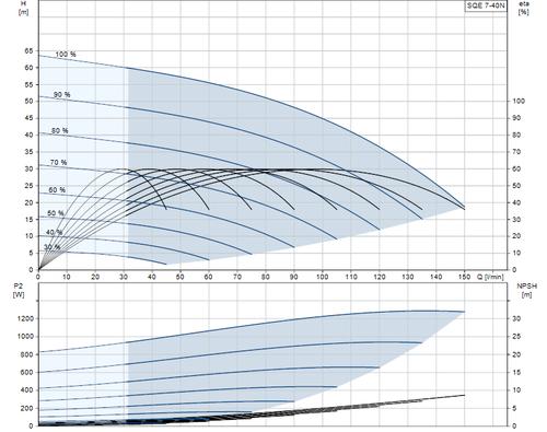 SQE 7-40 N Performance Curve