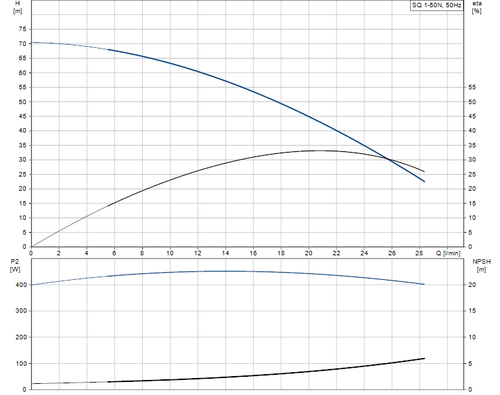 SQ 1-50 N Performance Curve
