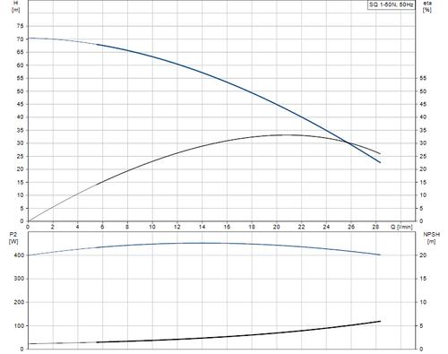 SQ 1-50 N Performance Curve