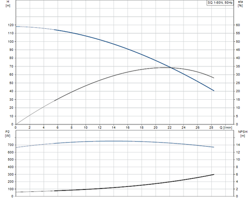 SQ 1-80 N Performance Curve