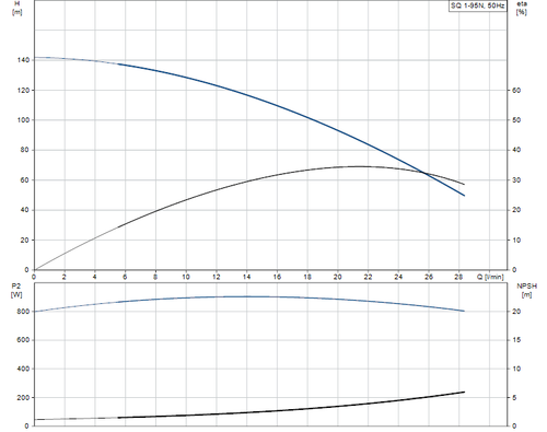 SQ 1-95 N Performance Curve