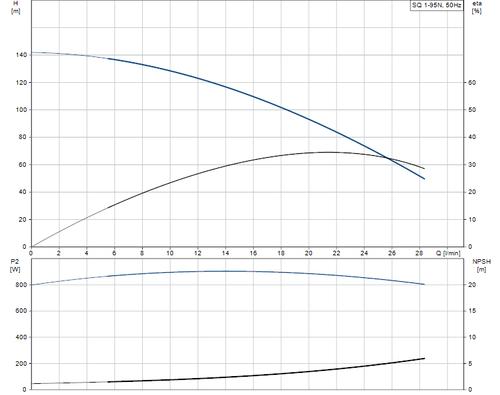 SQ 1-95 N Performance Curve