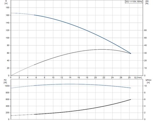 SQ 1-110 N Performance Curve