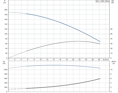 SQ 1-125 N Performance Curve