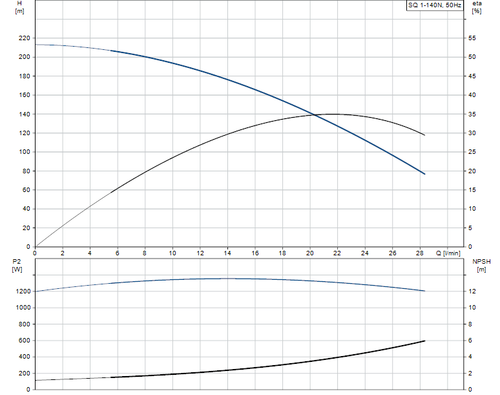 SQ 1-140 N Performance Curve