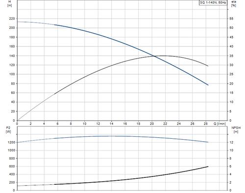 SQ 1-140 N Performance Curve