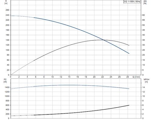 SQ 1-155 N Performance Curve