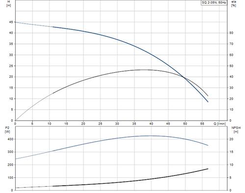 SQ 2-35 N Performance Curve