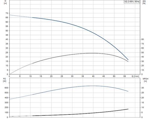 SQ 2-55 N Performance Curve