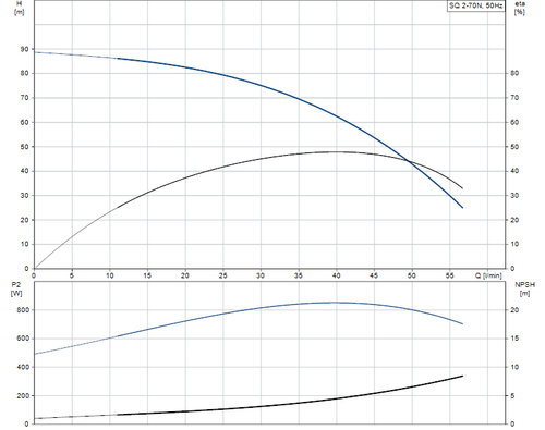 SQ 2-70 N Performance Curve