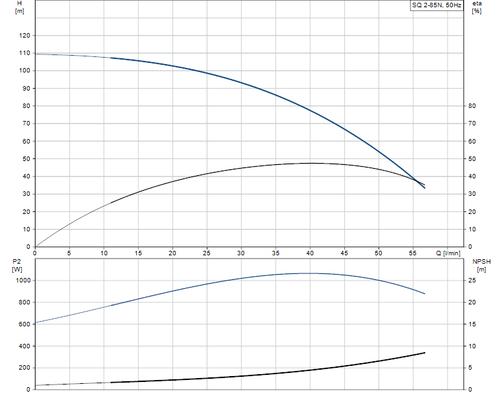 SQ 2-85 N Performance Curve