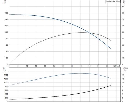 SQ 2-115 N Performance Curve