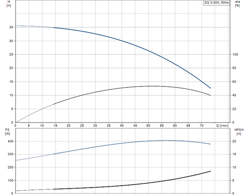 SQ 3-30 N Performance Curve