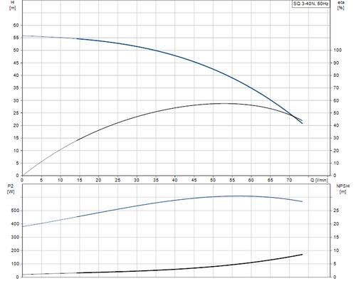 SQ 3-40 N Performance Curve