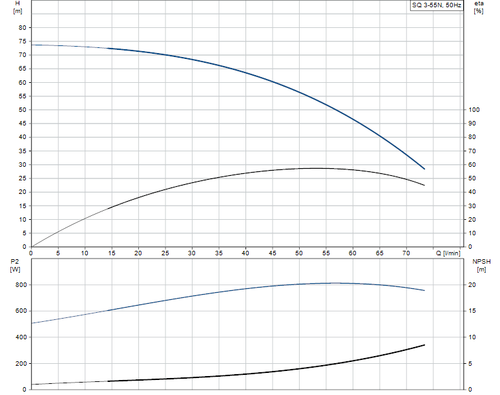 SQ 3-55 N Performance Curve