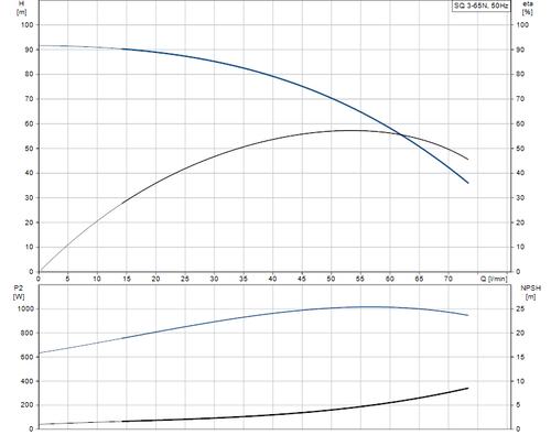 SQ 3-65 N Performance Curve