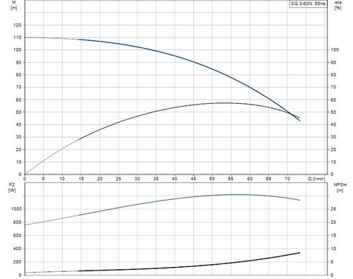 SQ 3-80 N Performance Curve